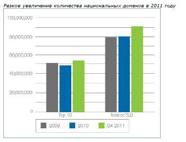 резкое увеличение регистрации национальных доменов