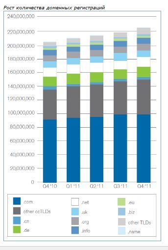 Рост количества доменных регистраций